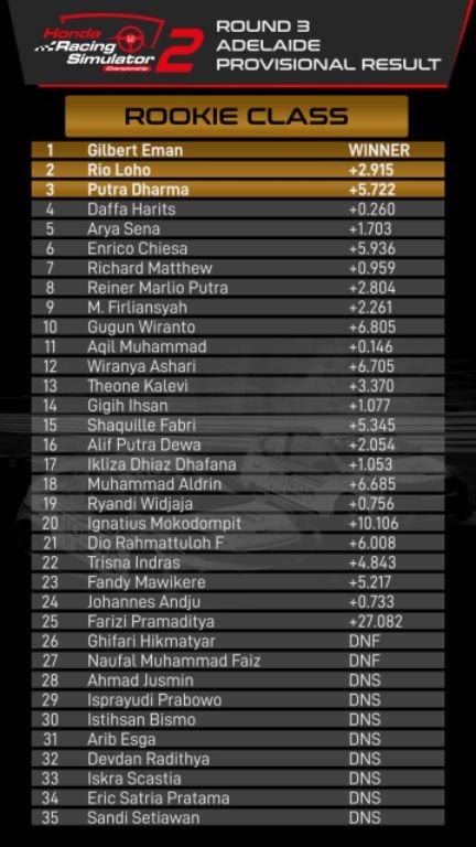 Semakin Kompetitif, Seri Ketiga HRSC Kembali Tampilkan Juara Baru!